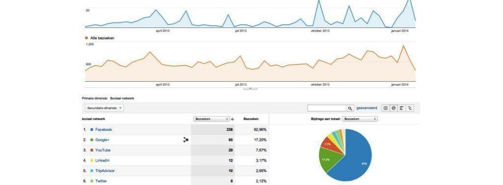 facebook, marketing, likes, Facebook fan page, fan page, horeca, restaurants, bedrijf