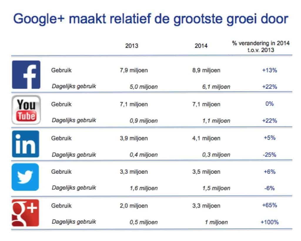 twitter, socialmedia, restaurant, gast, nederland, marketing, online