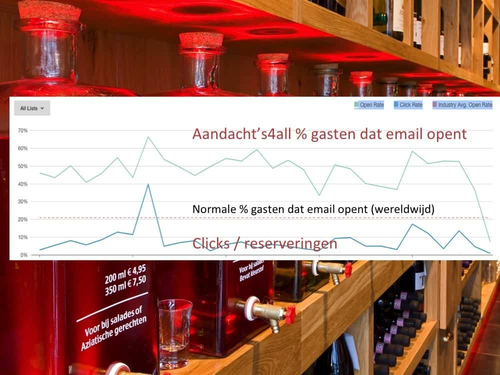 email marketing, email marketing horeca, email marketing restaurants, restaurant, nieuwsbrief, horeca
