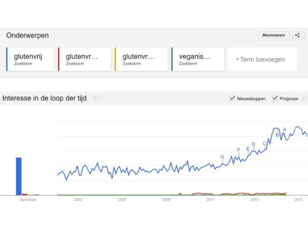 food trend, horeca marketing, restaurant, glutenvrij, trend, horeca